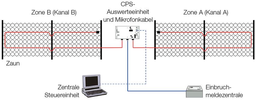 e6_cps_perimeter_system